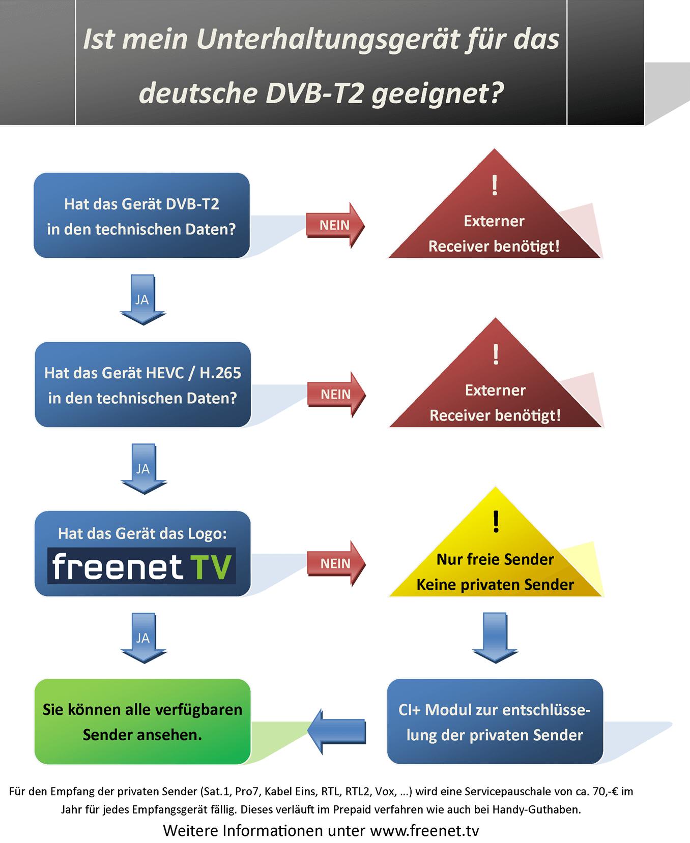 DVB-T Umstellung